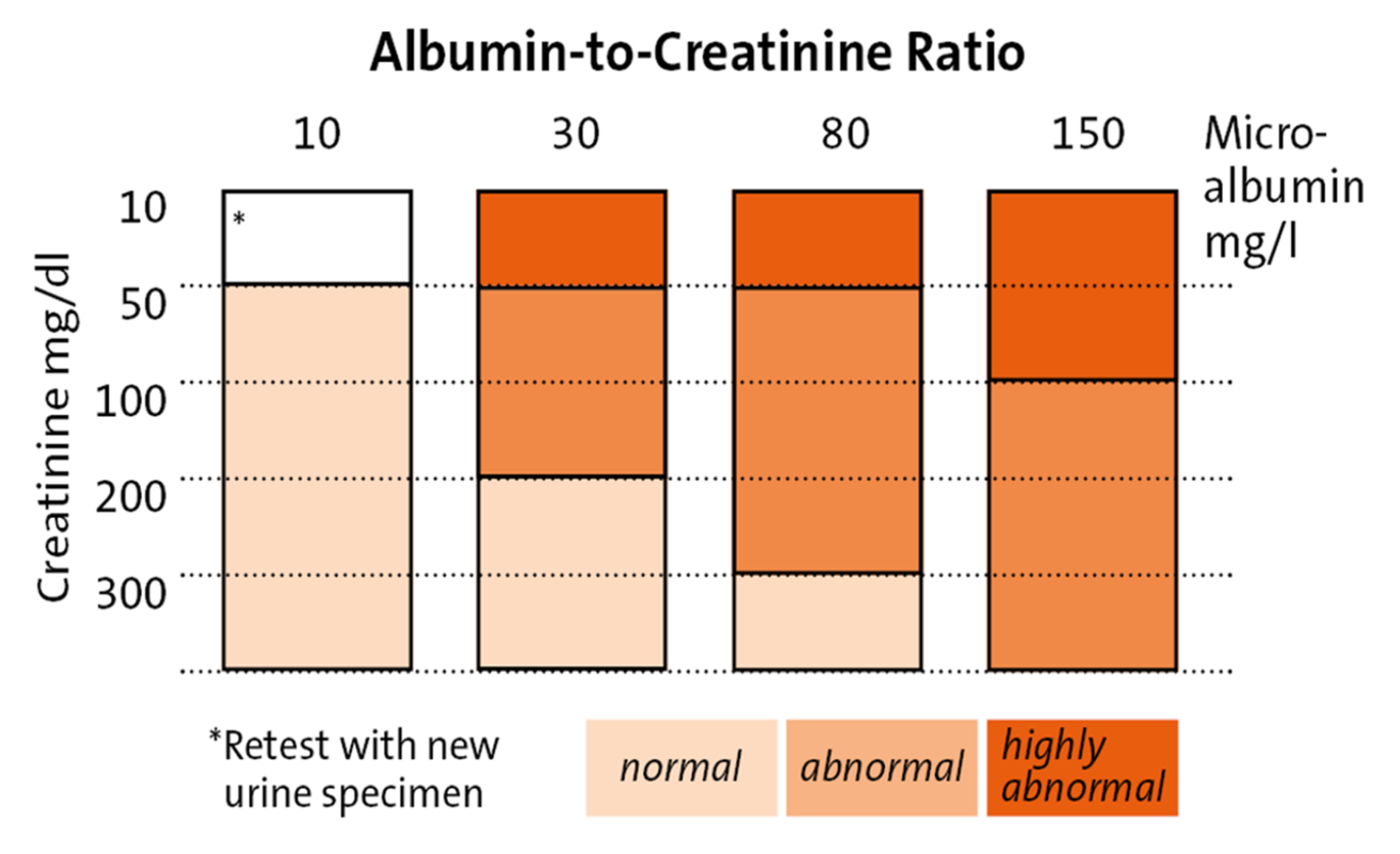 a experiment of determination of creatinine concentration in 24 hour urine samples Enzymatic methods for determining glucose in urine loss of glucose when 24 hour urine collections are urine samples as in experiment 3 were prepared in.